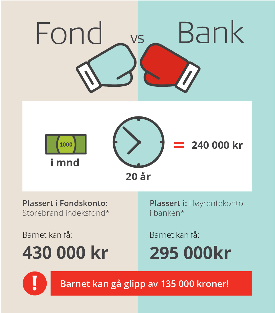 Fond_vs_bank_infografikk_barn_2020
